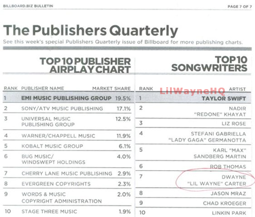 Lil Wayne Top 7th Songwriter Of This Quarter